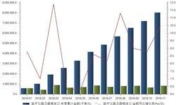 <em>医疗</em>器械市场快速扩大 2016年进口金额不断增长