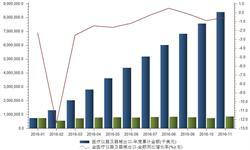 <em>医疗</em>仪器及器械出口竞争激烈 出口金额负增长