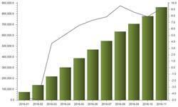 政策利好<em>医药品</em>出口 前11个月出口量增长9.14%