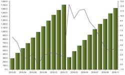 前11月<em>乙烯</em>产量增速止跌回升 同比增长3.5%