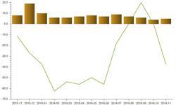 11月外棉价格占优势  <em>棉花</em>进口数量增长