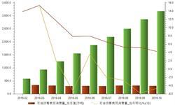 产量高企进口增加 石油沥青表观<em>消费量</em>稳定增长