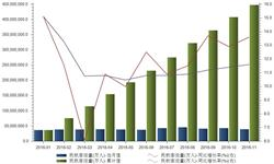 民航客运稳定增长 前11月累计<em>客运量</em>4.47亿人