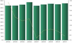 铝材下游行业快速发展 带动铝材表观<em>消费量</em>上升