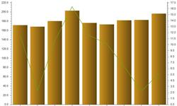 铜材表观<em>消费量</em>增速放缓 10月同比增长5.13%