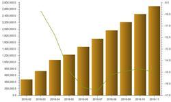 <em>新闻纸</em>行业陷入困境 前11月产量同比下降15%