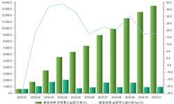 国内<em>电梯</em>市场需求巨大 前11月进口累计13517.4万美元