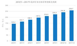 2016年我国牙膏市场<em>零售</em><em>规模</em>约242.8亿元 外资品牌占据主要市场