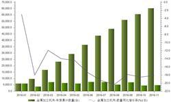 金属加工机床进口持续减少 前11月<em>进口量</em>同比下降18.1%