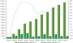 1-11月载客<em>电梯</em>进口金额同比增长18%