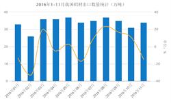 11月我国<em>铝</em><em>材</em>出口34万吨 同比减少15%