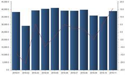 国内<em>铜</em><em>材</em>过剩需求疲软 11月出口量大增