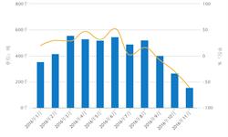 11月我国<em>石油</em>沥青<em>进口</em>量创新低同比下降60.98%
