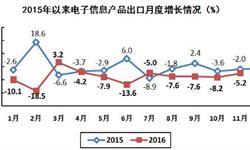 11月<em>电子信息</em>产品出口总额降幅收窄 同比下降5.2%
