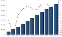 前11个月国内轴承<em>进口</em>金额减少 主因<em>均价</em>降低