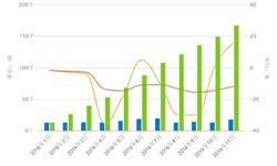 1-11月<em>钛白粉</em>进口16.8万吨 同比减少11.68%