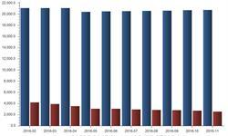截至2016年11月我国金属制品业<em>企业</em><em>数量</em>达20733个