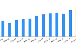 <em>P2P</em><em>网</em><em>贷</em>行业人气攀升 2016年全年成交量增长了110%