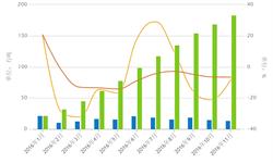 11月<em>纯碱</em>下游积极备货 出口量同比减少8%