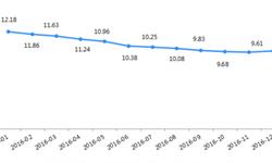 12月网贷行业综合<em>收益率</em>为9.76% 主流<em>收益率</em>8%-12%