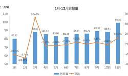 <em>二手车市场</em>前11月成交927万辆 同比增长10.36%