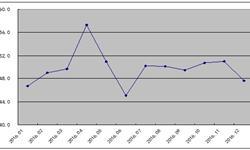 12月我国<em>钢铁</em>行业PMI指数为47.6% 趋于低迷状态