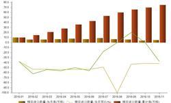 2016年前11个月<em>棉花</em>进口累计同比减少41.86%