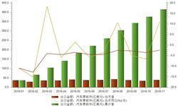 汽车<em>零部件</em>出口市场竞争激烈 1-11月出口金额同比下降2.42%