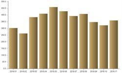 <em>冰箱</em>出口量呈高增长态势 11月当月出口360万台