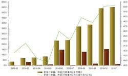 韩国<em>造船业</em>断崖式下跌 船企新接订单量急剧减少