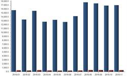 11月全球平板电脑<em>出货量</em>为1702万台 出货面积40万平方米