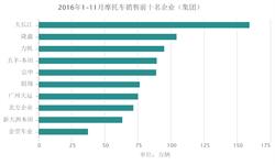 """1-11月<em>摩托车</em>销量前十名企业""""二增八降"""" 大长江稳居第一"""