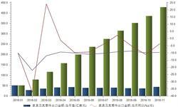 <em>家具</em>及其零件出口金额持续负增长 主因单价降低
