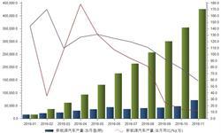新能源<em>汽车产量</em>迅猛增长 受骗补影响后期增速放缓