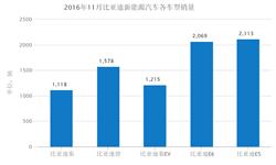 新能源市场众多企业崛起 比<em>亚</em><em>迪</em>月销量跌破一万