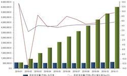 航空货运<em>市场潜力</em>巨大  货运量增速保持稳定