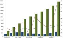 <em>风</em><em>电</em>发电量高速增长 11月增速创历史新高