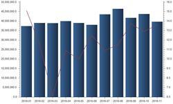 新常态下<em>民航业</em>发展迅速 客运量保持增长
