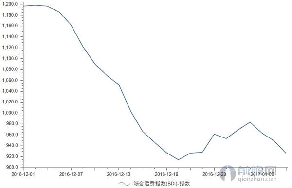国际干散货综合运费指数