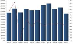 运力释放需求上升 截至11月铁路<em>客运量</em>已达到26亿人