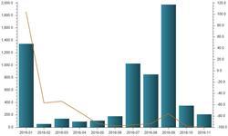 飞机<em>进口量</em>下降明显 国产飞机市场份额将显著提升