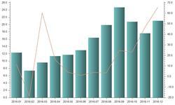 <em>玩具</em>产业外销为主 12月<em>出口</em>额猛增