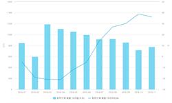 2016年<em>空调</em>市场斩获颇丰  下半年销量逆袭增长