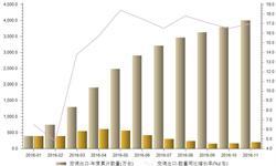 2016年<em>空调</em>出口回暖保持增长  前11月出口量增长17%