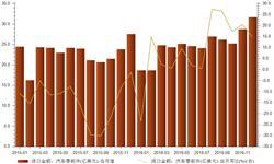国内汽车市场火热 零部件<em>进口</em><em>金额</em>保持较快增长