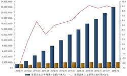 <em>医药品</em>进口增速放缓 来源多元化趋势明显