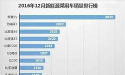 12月<em>新能源</em>乘用<em>车</em>销量TOP20 帝豪EV首次位居榜首