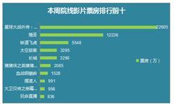1月13日当周<em>电影</em>总票房为5.7亿 《侠盗一号》占领冠军宝座