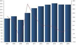2016年我国<em>进出口总额</em>回升 结构优化明显
