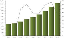 2016年中国在线教育<em>用户</em><em>规模</em>已达10338.1万人